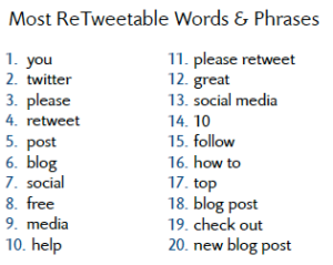 Most Re-Tweetable Words & Phrases according to Dan Zaralla