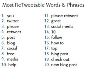 Most Re-Tweetable Words & Phrases according to Dan Zaralla