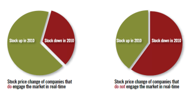 Stock performance of companies that engage in real time marketing beat those that do not (chart)