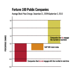 Graph showing how real-time marketing & PR affects corporate stock performance