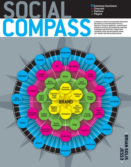Social Media Compass graphic
